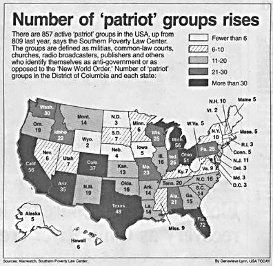 Chart from USA Today 3-5-97
